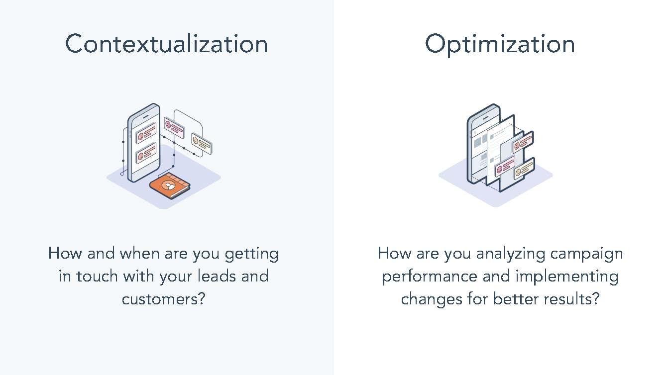 Contextualisation and Optimisation